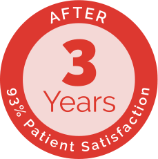 93% Patient Satisfaction after 3 Years