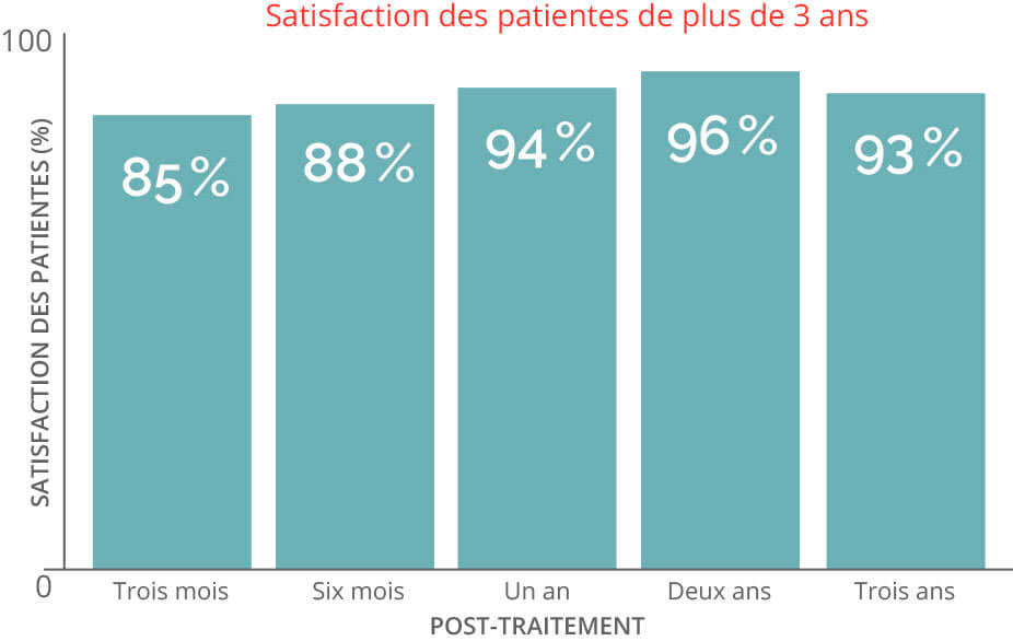 Patient Satisfaction Chart over 3 Years